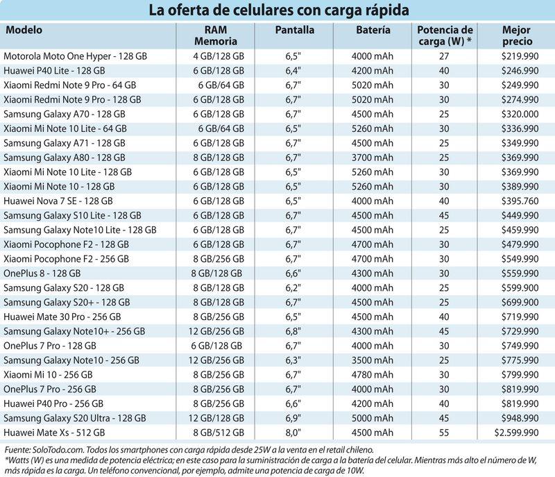 todos los smartphones con carga rápida a la venta en Chile