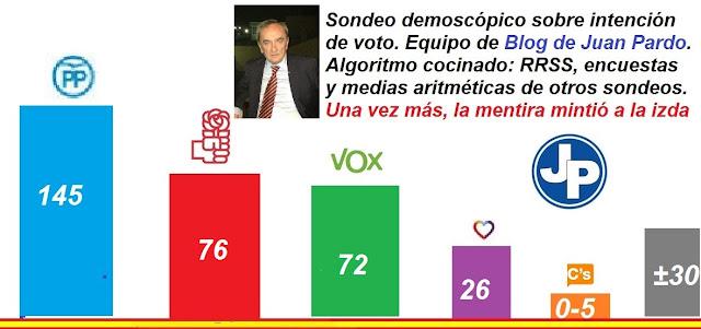 Sondeo-encuesta demoscópica, al día 06/06/2020. Elecciones generales.