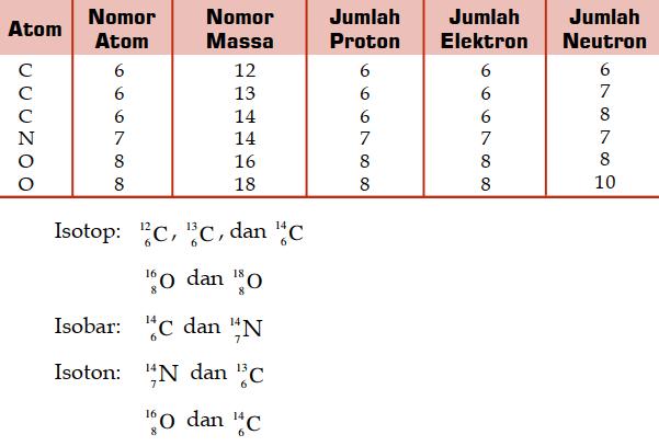 Tabel Cara Menentukan Isotop, Isobar, dan Isoton