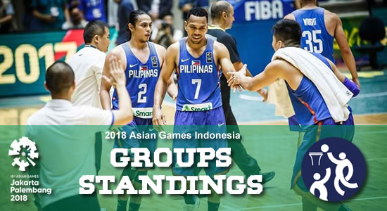LOOK: Groups/Standings 2018 Asian Games Basketball Competition