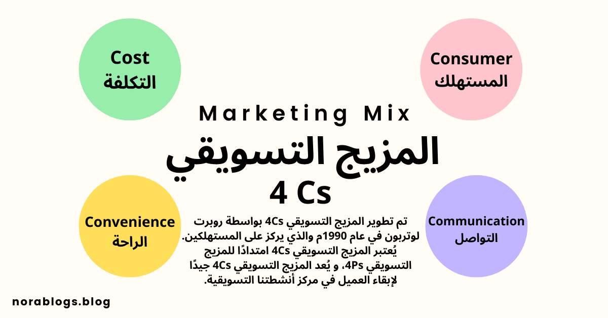المزيج التسويقي 4Cs المستهلك التكلفة الراحة التواصل
