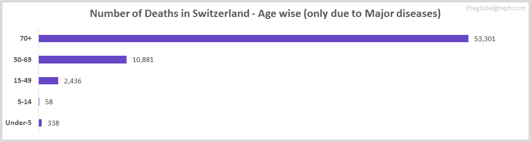 Number of Deaths in Switzerland - Age wise (only due to Major diseases)