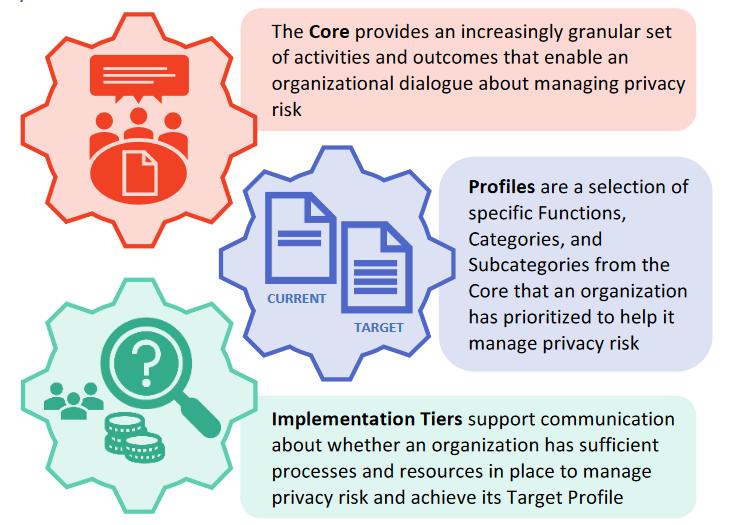 Privacy Framework