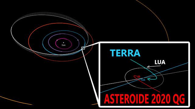 asteroide 2020 QG - a maior aproximação de um asteroide com a Terra