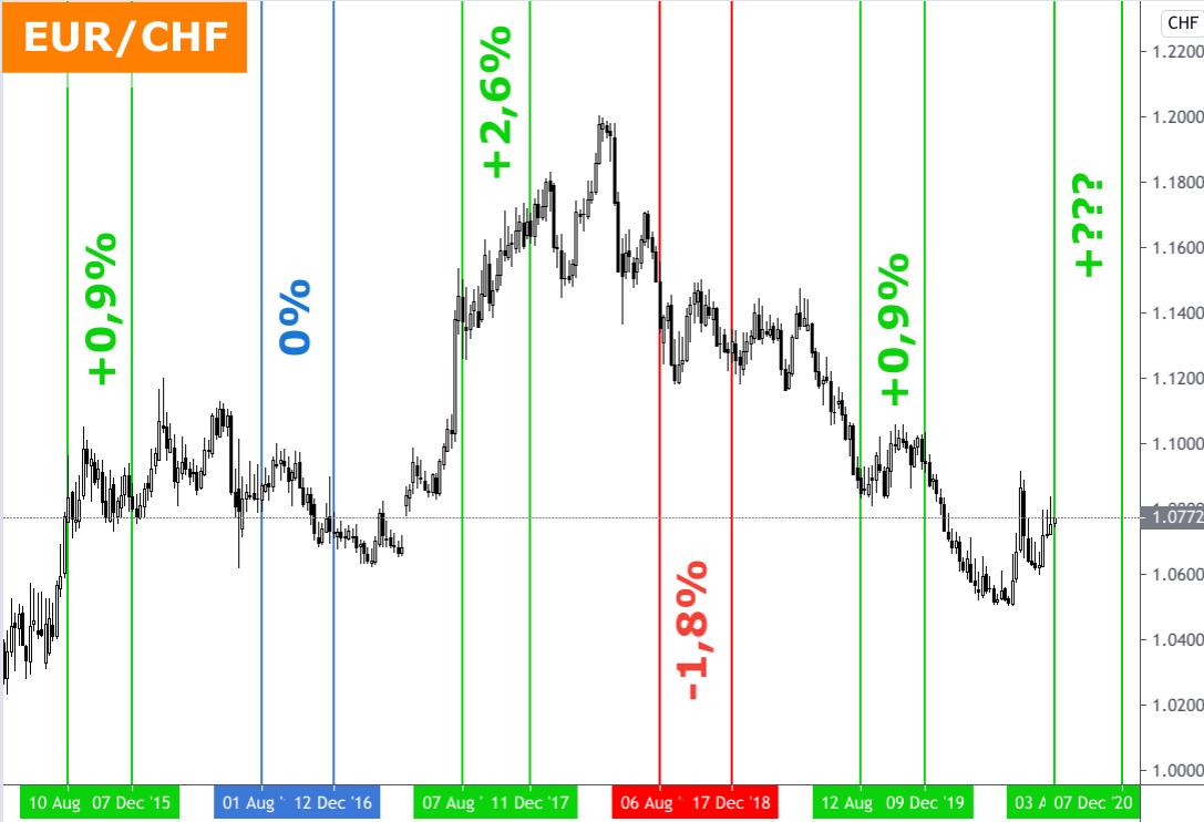 Wechselkurs Entwicklung Euro - Schweizer Franken 2015-2020 mit Jahresend-Analyse