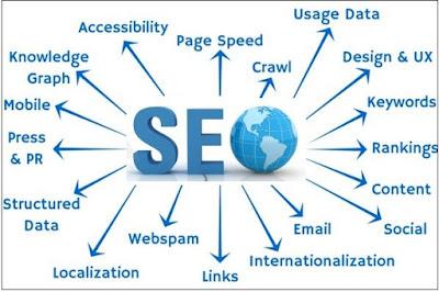 SEO : Search Engine Optimize Kya Hain Page Ko Perfact Optimize Kare