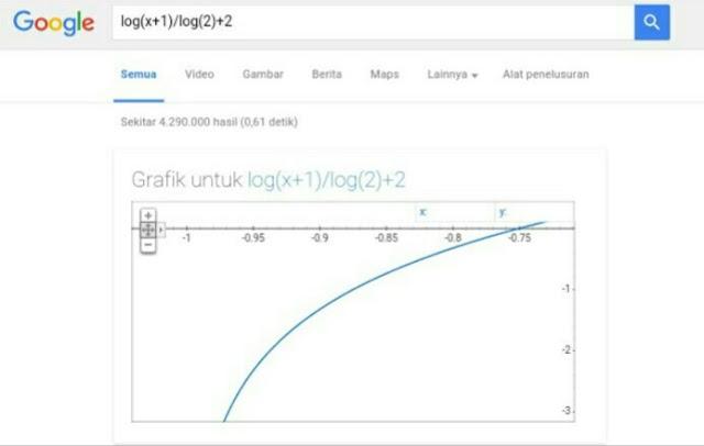 Menggambar grafik logaritma
