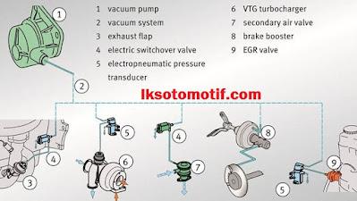 fungsi vacum pump mesin diesel