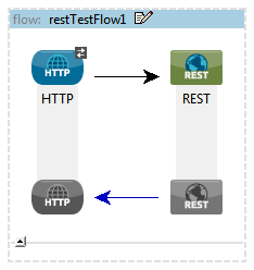 JavaRoots: How to Secure Rest Services in Mule 3