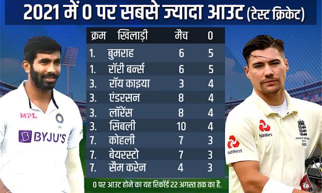 इंग्लैंड के ओपनर को क्या हो गया? बुमराह से कर रहे बल्लेबाजी में बराबरी, 0 का अनोखा रिकॉर्ड बनाया