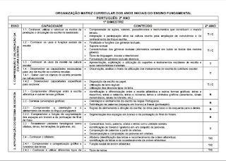 Matriz curricular de português -2º ano