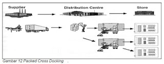 Packed Cross Docking