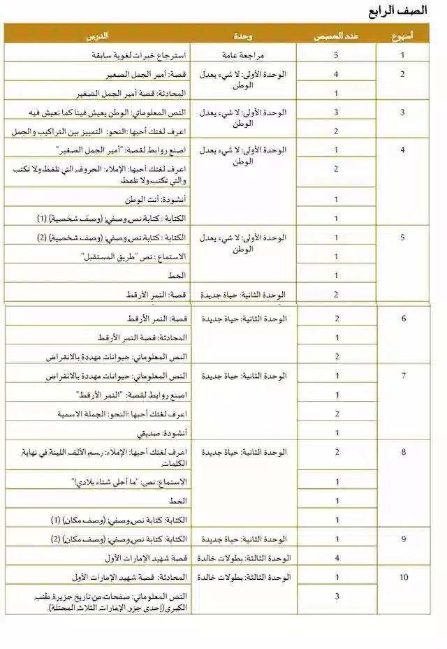 الخطة الفصلية لغة عربية للصف الرابع الامارات الفصل الأول2020-2021