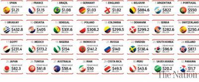 ワールドカップ 国別 市場価値ランキング サッカー