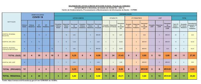31,43 % da taxa de ocupação dos leitos de UTI do SUS (24 vagas)  e particular   dos Hospitais do Vale do Ribeira (13/09)