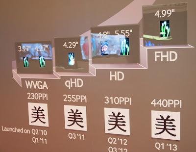 La CES 2013 nos ha dado un amplio panorama a la tecnología que se viene preparando para surgir durante el año, y una de las tantas que se ha podido ver durante el evento es la de las pantallas Full HD, unas capaces de reproducir la increíble calidad que tiene para ofrecer el 1080p, formato conocido por haber comenzado su vida con los disco Blu-Ray. Esta nueva tecnología aplicada a pantallas ha estado disponible en la mayoría de los nuevos dispositivos presentados en el evento, lo que claramente nos indica que se ha de convertir en un estándar para las