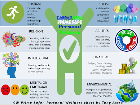 Prime & Safe:  Take care of Yourself First.  A Personal Wellness Plan as a Counselor by Tony Astro