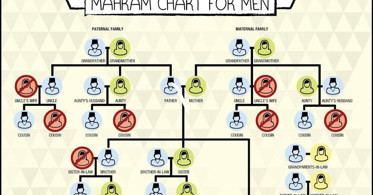 Non Mahram Chart