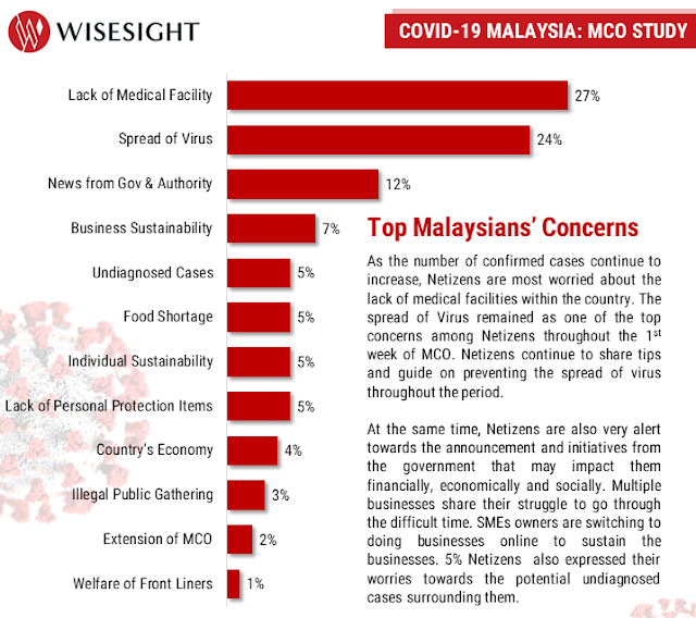 Malaysian MCO Sentiment Study Mar 2020