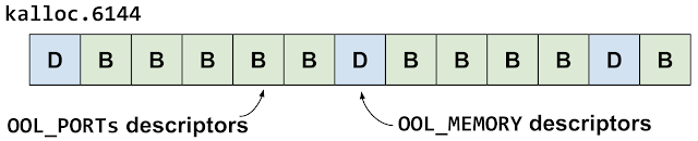 This diagram shows the second heap groom in the kalloc.6144 zone. They are alternating out-of-line ports descriptors with out-of-line memory descriptors.