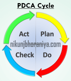 PDCA Cycle Top Lean Tool