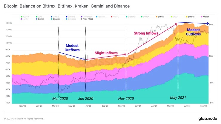 График валютного баланса 1