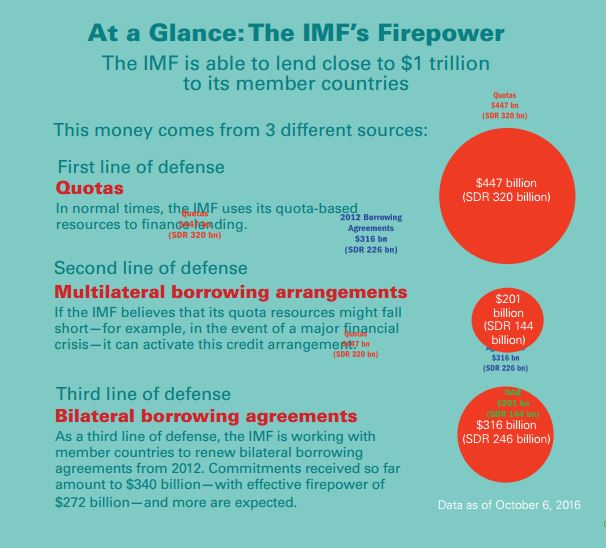 PR | IMF Members Commit US$340 billion in Bilateral Borrowing to Maintain the IMF's Lending Capacity