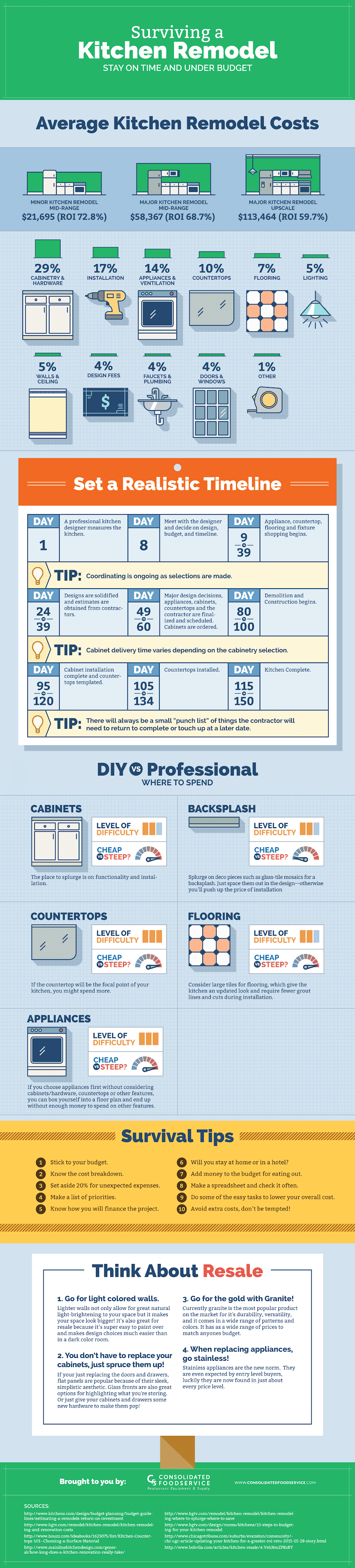 Surviving A Kitchen Remodel: Stay On Time & Under Budget #infographic