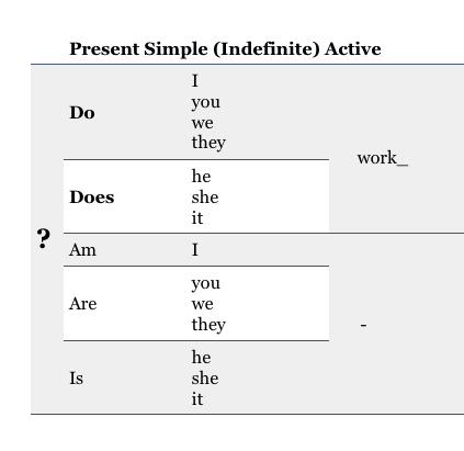 короткое правило present simple