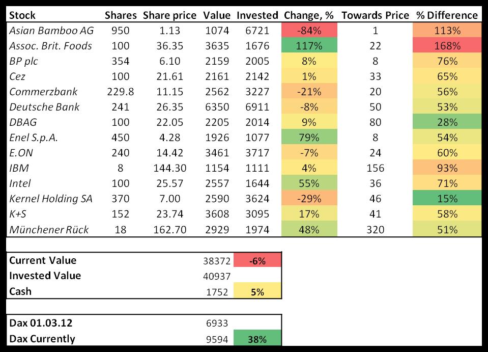 Stock portfolio, July, 2014, contrarian