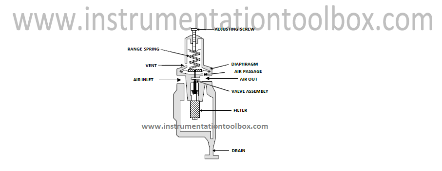 how an air pressure regulator works learning instrumentation and rh instrumentationtoolbox com the diagram shows the variation of air pressure diagram of a air compressor pressure switch