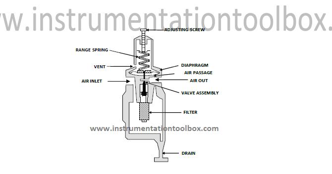How An Air Pressure Regulator Works Learning