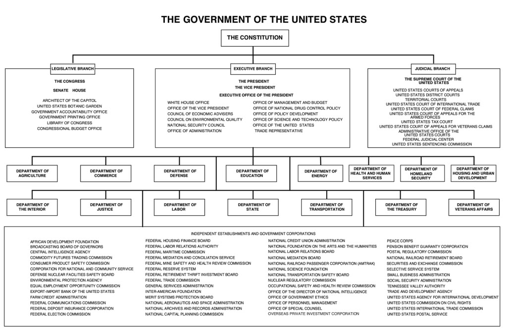 how many departments are in the cabinet the american political system the presidency 16691