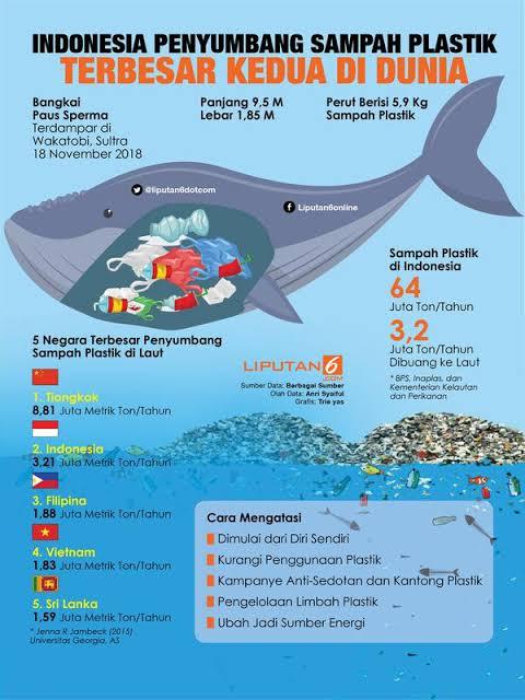 Indonesia penyumbang sampah plastik terbesar kedua