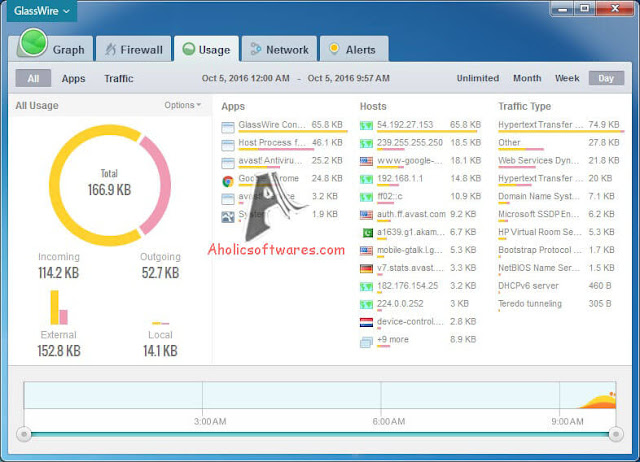 GlassWire - Monitor your network for potentially suspicious Internet behavior and malware.