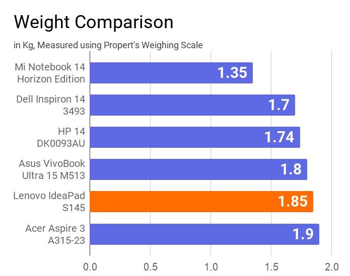 A chart on the comparison of weight of Lenovo IdeaPad S145 with other laptops.