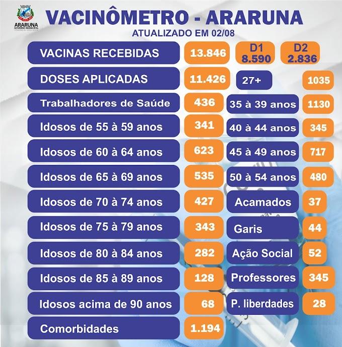 Araruna ultrapassa a marca de 11 mil munícipes vacinados e já atinge cerca de 80% da população alvo, maiores de 18 anos