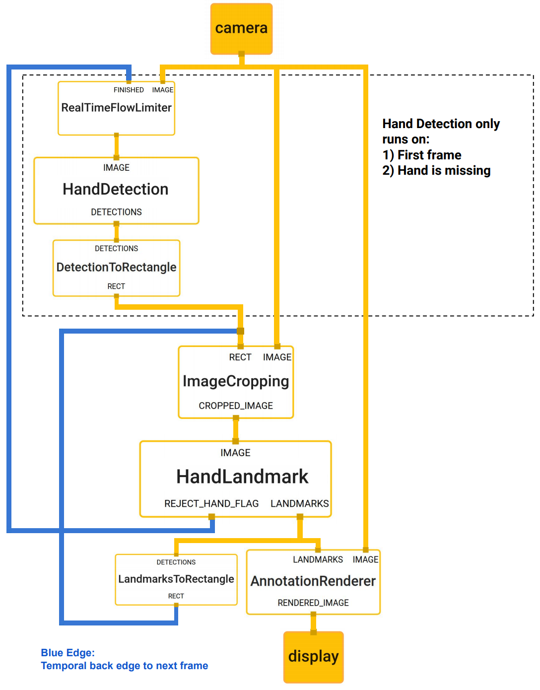 Google AI Blog: On-Device, Real-Time Hand Tracking with