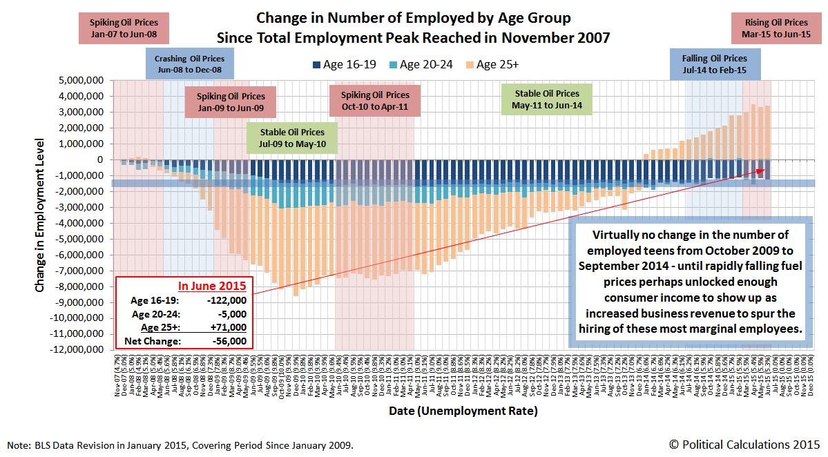 Change in Number of Employed by Age Group Since Total Employment Peak Reached in November 2007, through June 2015