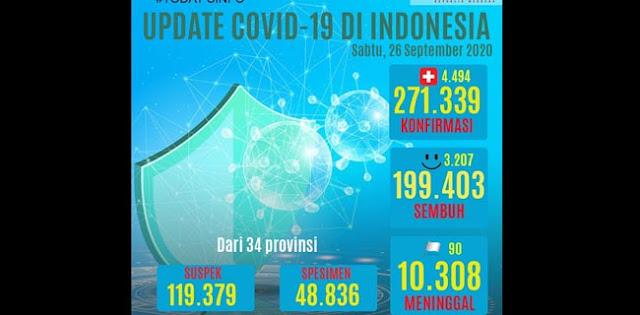 Bertambah 4.494 Kasus, Total 271.339 Orang Terjangkit Covid-19