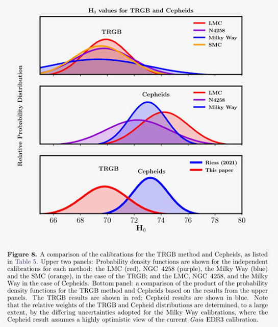 Using TRGB Stars gives Hubble measurement consistent with CMB (Source: Wendy Freedman, arXiV:2106.15656)