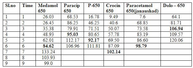 Comparative drug release profiles of Paracetamol tablet