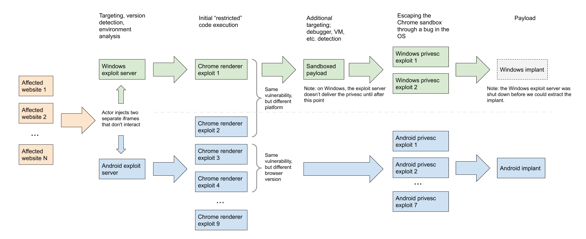 Flowchart showing the exploit chain from affected websites, to exploit servers, to Chrome renderers, to Android or Windows privesc, and finally implants.