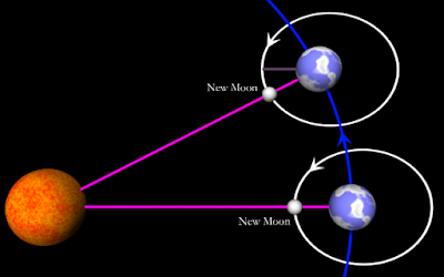 Pengertian Bulan Beserta Rotasi Dan Revolusi Bulan