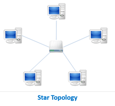 Network Topology - Star Topology