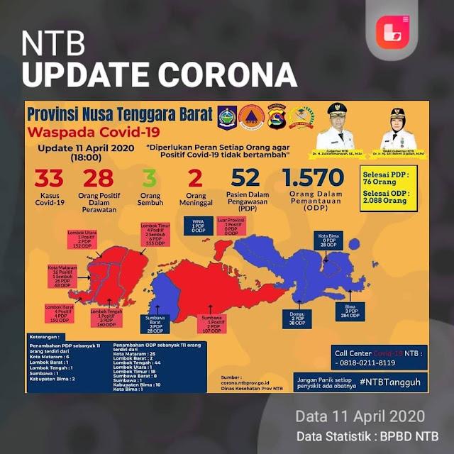 Pasien Positif Corona di NTB Bertambah 8 Orang Total  Menjadi 33 Positif Covid-19