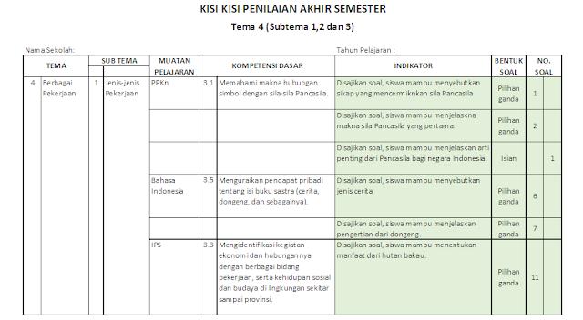 Kisi-kisi PAS Kelas 4 SD/MI: Tema 4