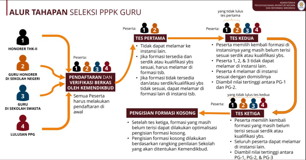gambar alur seleksi pppk guru 2021