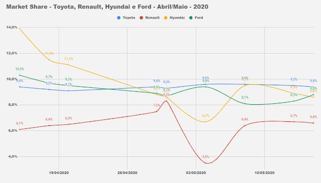 Market Share - montadoras - Brasil - maio de 2020