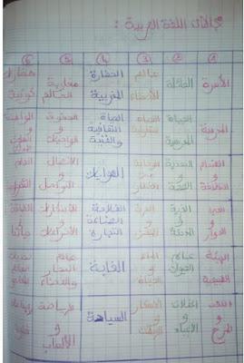 جميع-مجالات-اللغة-العربية--المستويات-الابتدائية-
